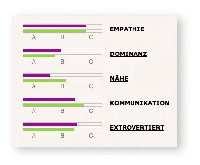 partnervermittlung im test Duisburg