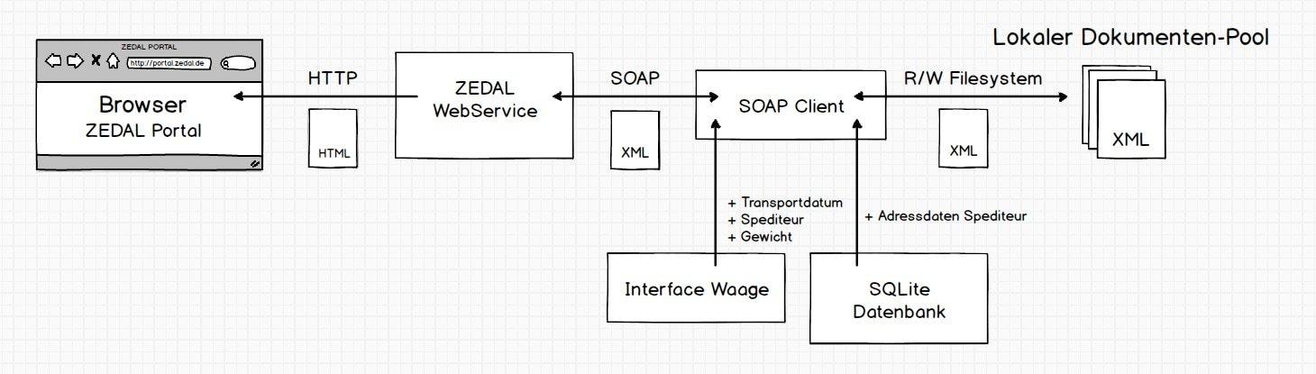 anbindung-zedal-webservice-2