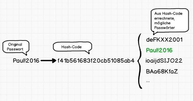 hash-code