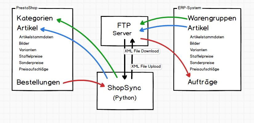 prestashop-anbindung-erp-system